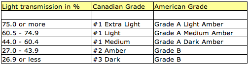 maple_syrup_grade_chart.png